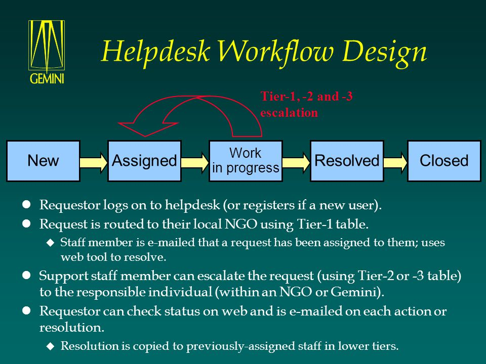 Helpdesk Workflow Design Requestor logs on to helpdesk (or registers if a new user). Request is routed to their local NGO using Tier-1 table.  Staff