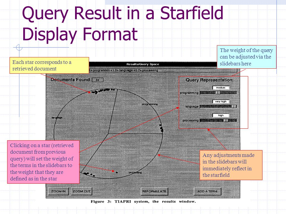 Query Result in a Starfield Display Format Each star corresponds to a retrieved document The weight of the query can be adjusted via the slidebars here Any adjustments made in the slidebars will immediately reflect in the starfield Clicking on a star (retrieved document from previous query) will set the weight of the terms in the slidebars to the weight that they are defined as in the star