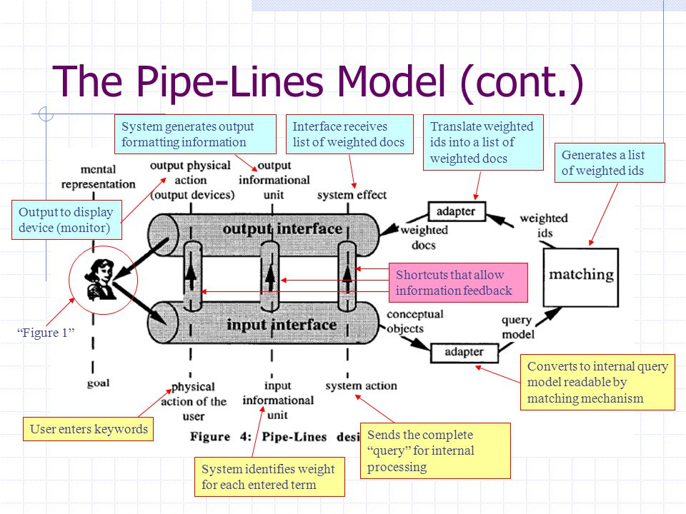 The Pipe-Lines Model (cont.) Figure 1 User enters keywords System identifies weight for each entered term Sends the complete query for internal processing Converts to internal query model readable by matching mechanism Generates a list of weighted ids Translate weighted ids into a list of weighted docs Interface receives list of weighted docs System generates output formatting information Output to display device (monitor) Shortcuts that allow information feedback