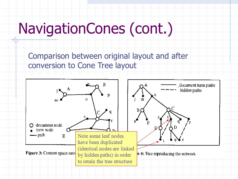 NavigationCones (cont.) Comparison between original layout and after conversion to Cone Tree layout Note some leaf nodes have been duplicated (identical nodes are linked by hidden paths) in order to retain the tree structure