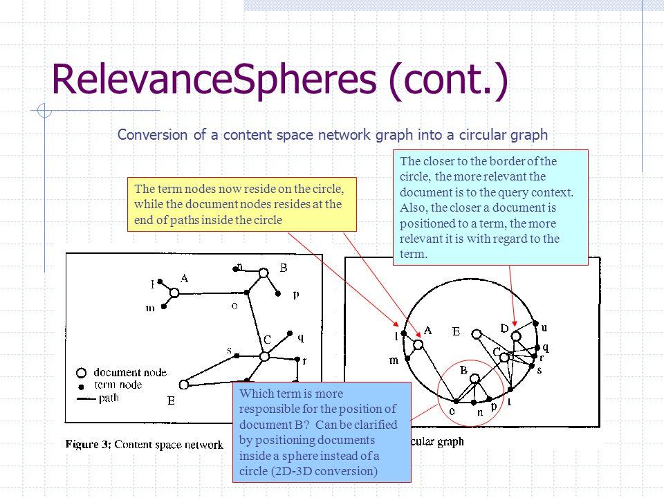 RelevanceSpheres (cont.) Conversion of a content space network graph into a circular graph The term nodes now reside on the circle, while the document nodes resides at the end of paths inside the circle The closer to the border of the circle, the more relevant the document is to the query context.
