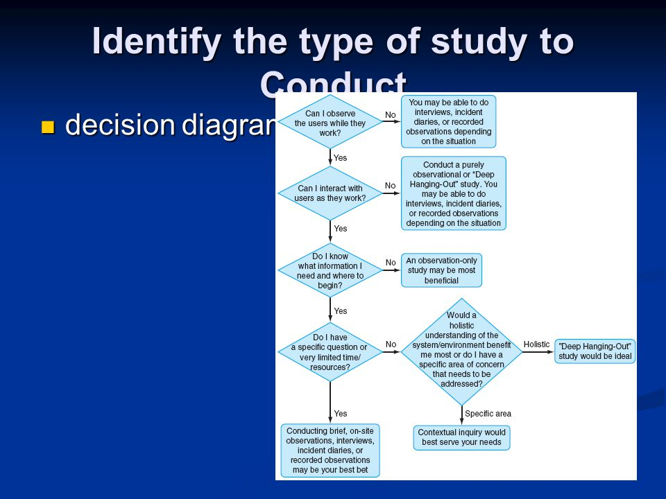 Identify the type of study to Conduct decision diagram decision diagram