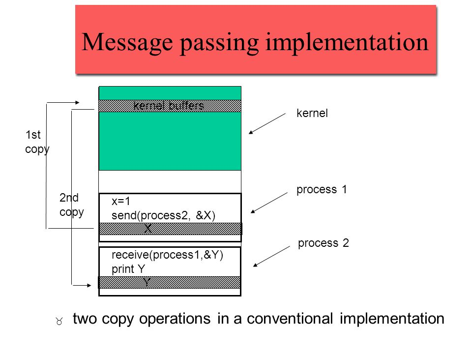 Message passing implementation _ two copy operations in a conventional implementation x=1 send(process2, &X) receive(process1,&Y) print Y process 1 pr