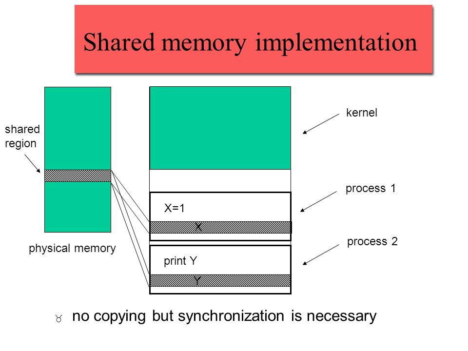 Shared memory implementation _ no copying but synchronization is necessary X=1 print Y process 1 process 2 X Y kernel physical memory shared region