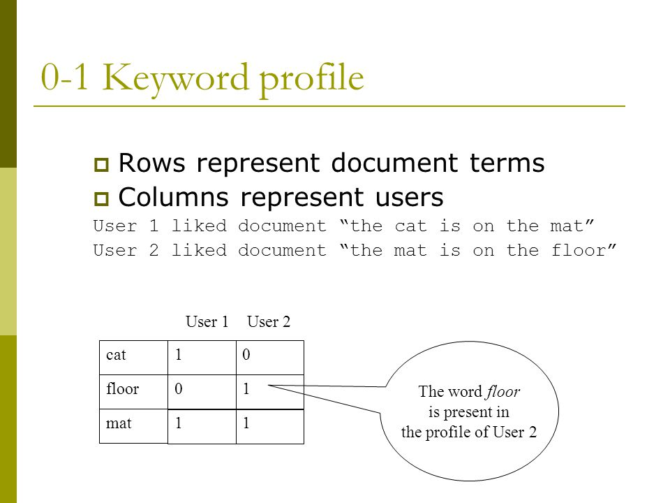 0-1 Keyword profile  Rows represent document terms  Columns represent users User 1 liked document the cat is on the mat User 2 liked document the mat is on the floor cat floor mat 1 0 1 0 1 1 User 1User 2 The word floor is present in the profile of User 2