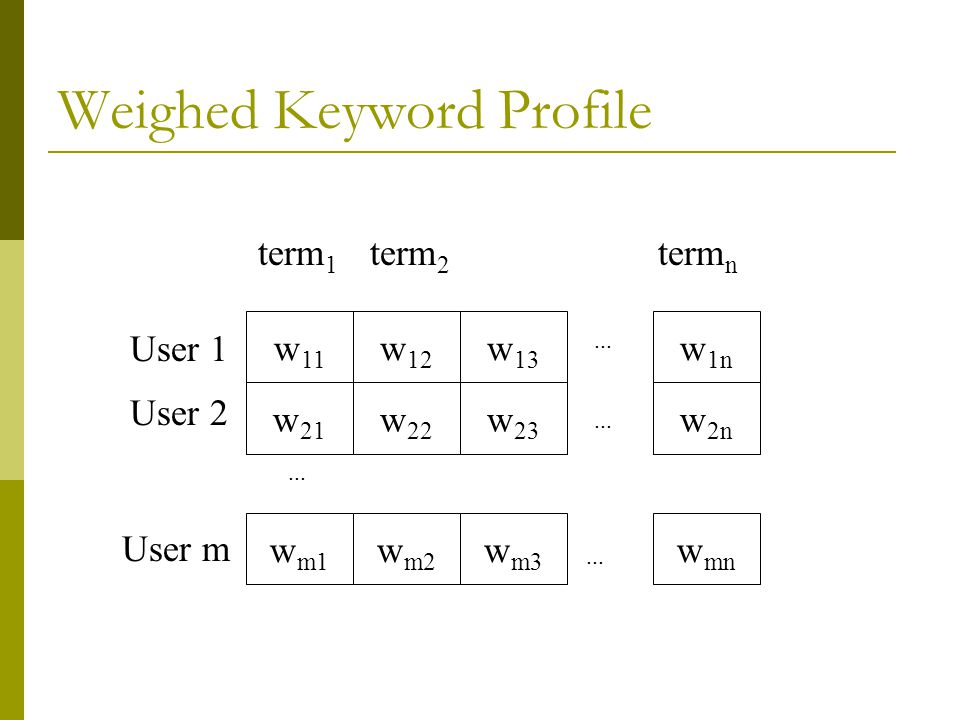 Weighed Keyword Profile w 11 w 12 w 13 w 1n w 21 w 22 w 23 w 2n w m1 w m2 w m3 w mn User 1 User 2 User m term 1 term 2 term n...