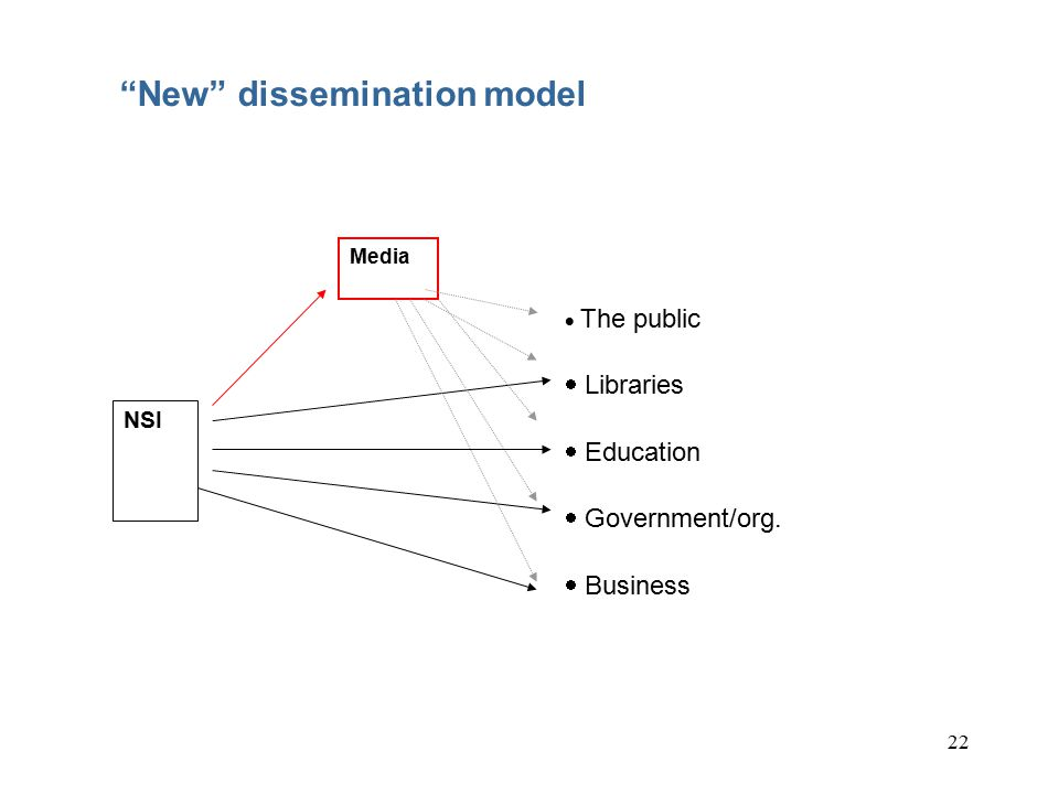 22 New dissemination model  The public  Libraries  Education  Government/org.