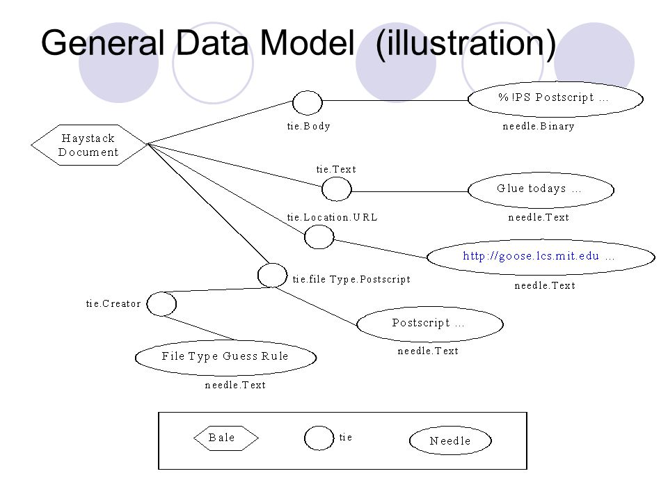 General Data Model (summary) Inheritance hierarchy  Straw  needle: primitive information   bale: collection of related straws   tie: relationship b/w straws Metadata representation Recursive metadata annotation Interface Haystack to external services Index agents controlling external devices