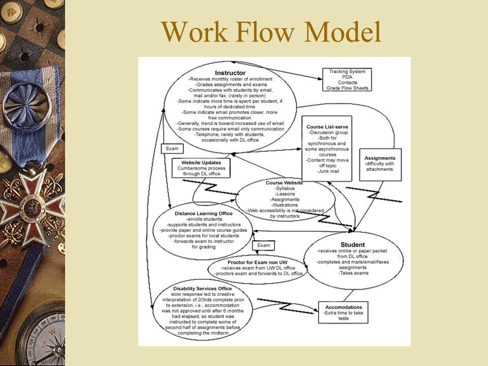 Work Flow Model