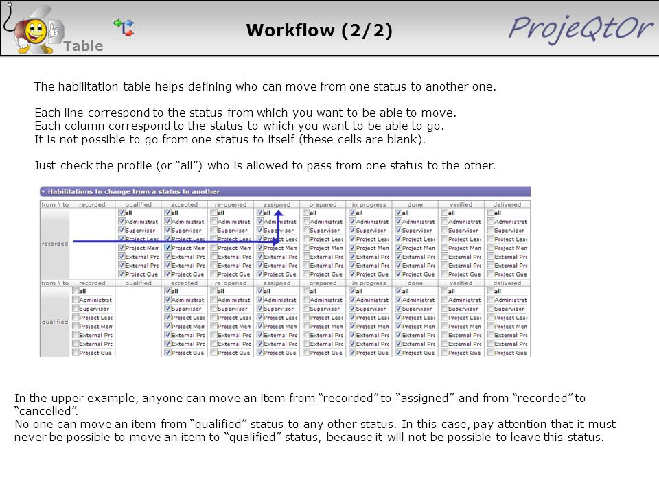 Workflow (2/2) The habilitation table helps defining who can move from one status to another one. Each line correspond to the status from which you wa