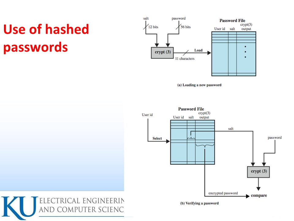 14 Use of hashed passwords
