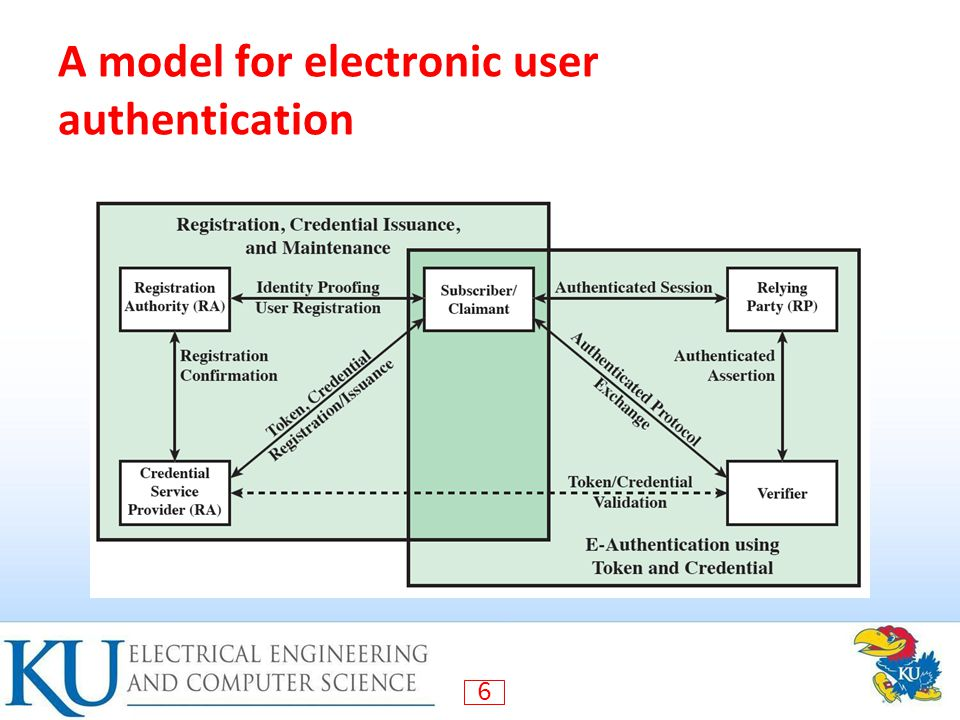 6 A model for electronic user authentication
