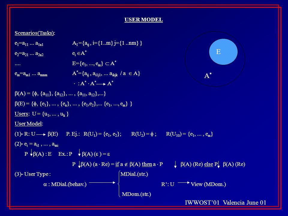IWWOST'01 Valencia June 01 USER MODEL Scenarios(Tasks): e 1 =a 11...