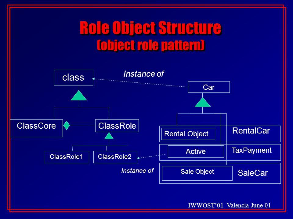 Role Object Structure (object role pattern) Car Rental Object Active Sale Object class ClassCore ClassRole1ClassRole2 ClassRole Instance of TaxPayment RentalCar SaleCar