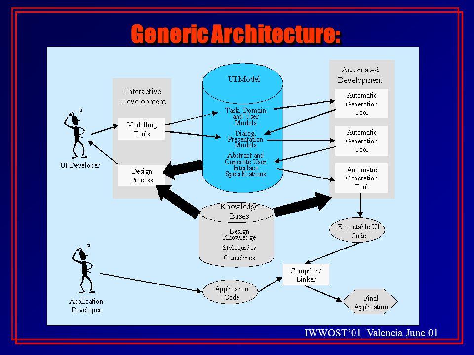 IWWOST'01 Valencia June 01 Generic Architecture: