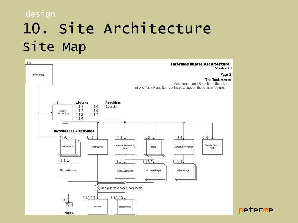 peterme 10. Site Architecture Site Map design