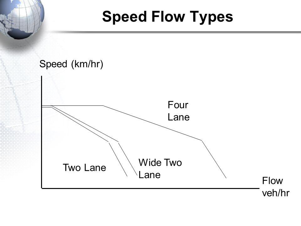 Speed (km/hr) Flow veh/hr Four Lane Wide Two Lane Two Lane Speed Flow Types