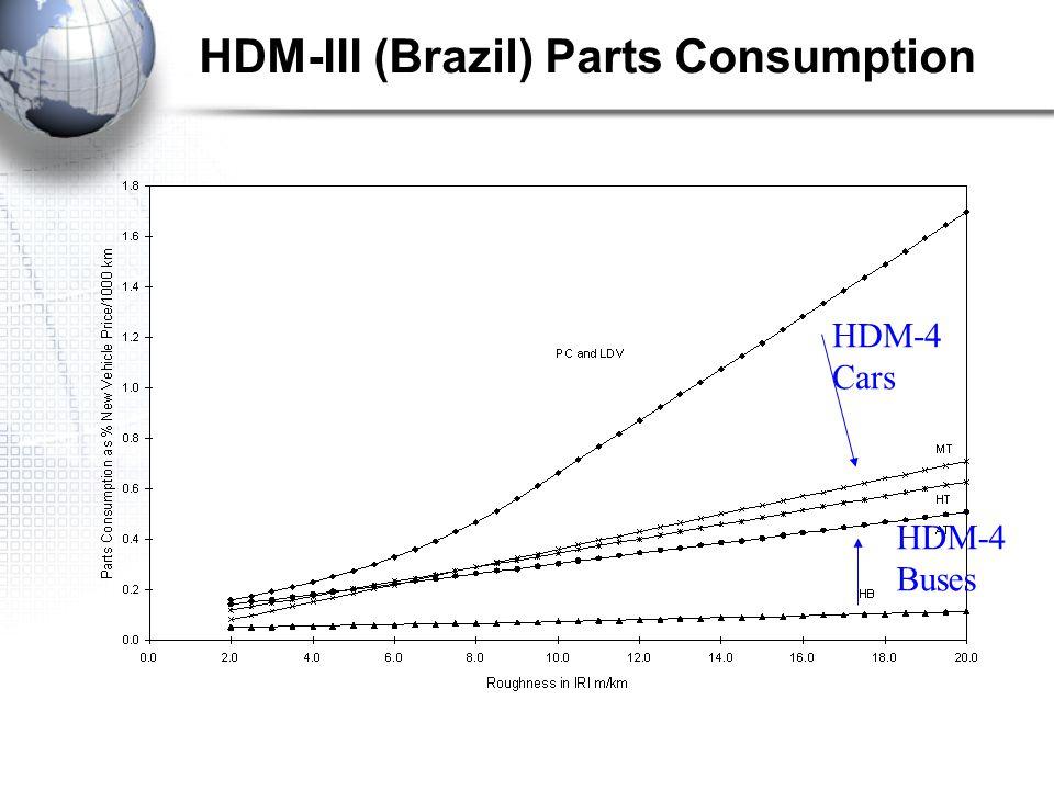 HDM-4 Cars HDM-4 Buses HDM-III (Brazil) Parts Consumption