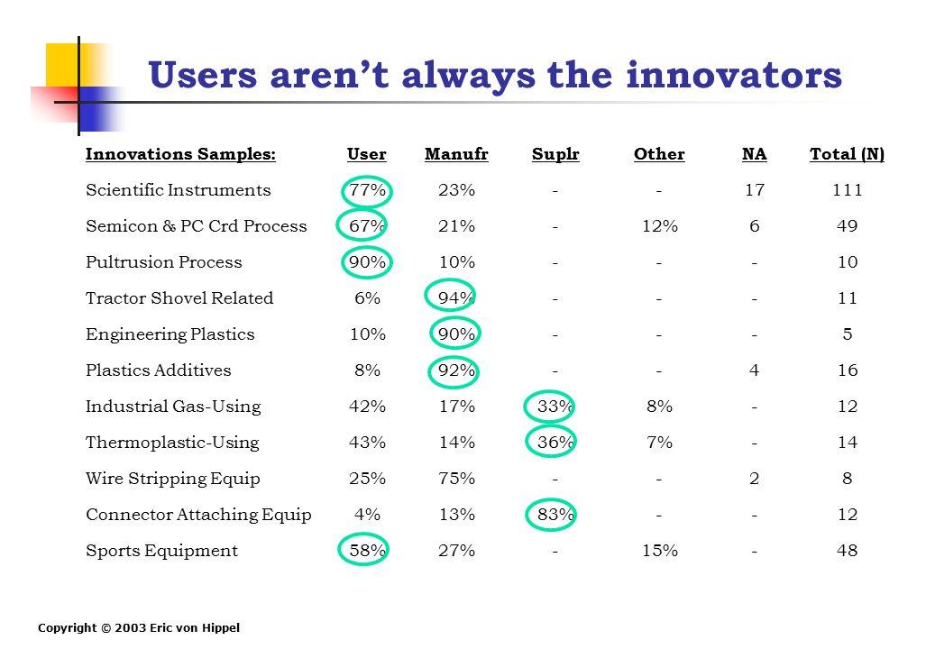 Copyright © 2003 Eric von Hippel Users aren't always the innovators Innovations Samples:UserManufrSuplrOtherNATotal (N) Scientific Instruments77%23%--