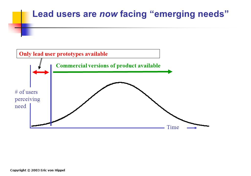 Copyright © 2003 Eric von Hippel Time Only lead user prototypes available Commercial versions of product available # of users perceiving need Lead use