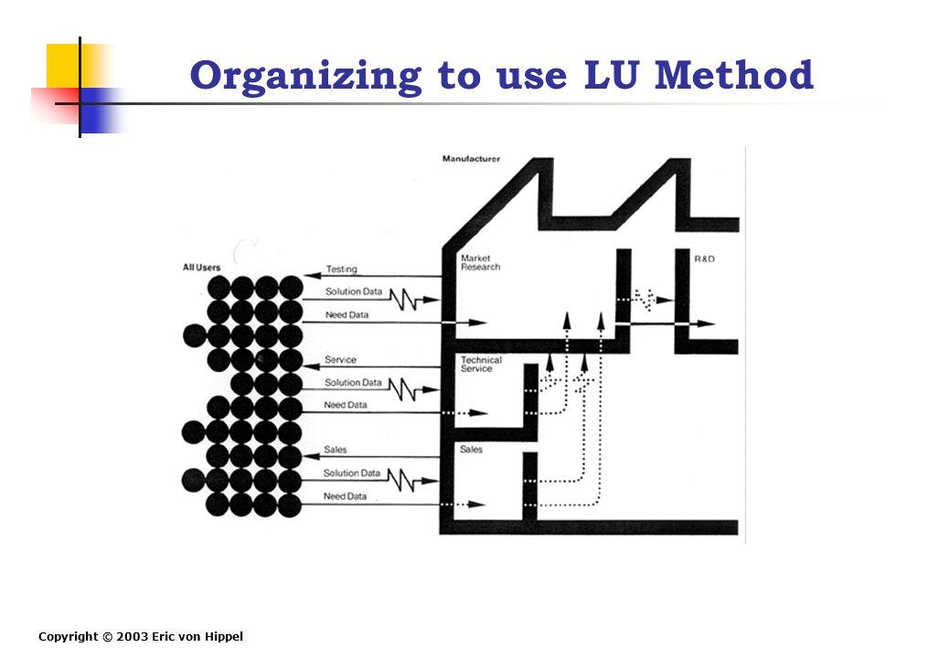 Copyright © 2003 Eric von Hippel Organizing to use LU Method