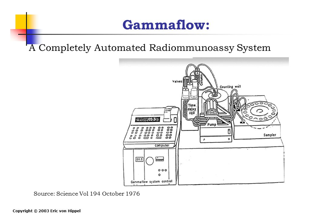 Copyright © 2003 Eric von Hippel Gammaflow: A Completely Automated Radiommunoassy System Source: Science Vol 194 October 1976