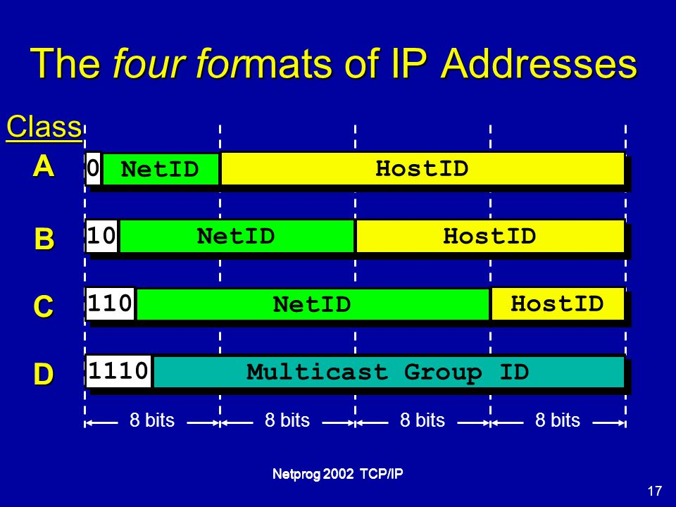 17 Netprog 2002 TCP/IP The four formats of IP Addresses 0 0 NetID 10 110 NetID 1110 Multicast Group ID HostID NetID HostID Class A B C D 8 bits