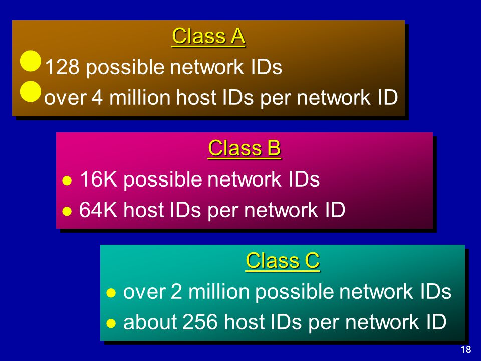 18 Netprog 2002 TCP/IP Class A l 128 possible network IDs l over 4 million host IDs per network ID Class A l 128 possible network IDs l over 4 million host IDs per network ID Class B l 16K possible network IDs l 64K host IDs per network ID Class B l 16K possible network IDs l 64K host IDs per network ID Class C l over 2 million possible network IDs l about 256 host IDs per network ID Class C l over 2 million possible network IDs l about 256 host IDs per network ID