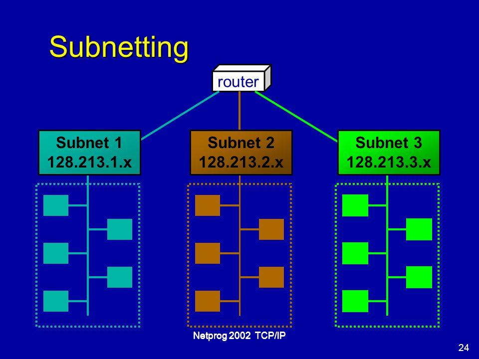 24 Netprog 2002 TCP/IP Subnetting router Subnet 1 128.213.1.x Subnet 2 128.213.2.x Subnet 3 128.213.3.x