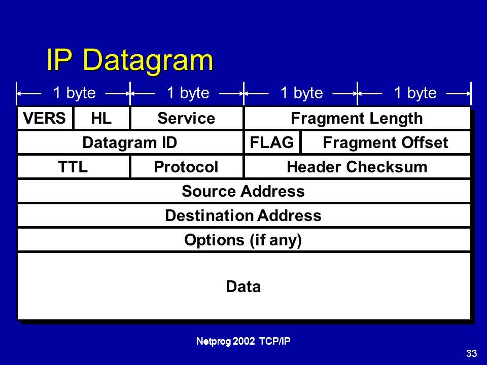 33 Netprog 2002 TCP/IP IP Datagram VERSHL Fragment Offset Fragment LengthService Datagram IDFLAG TTLProtocolHeader Checksum Source Address Destination Address Options (if any) Data 1 byte