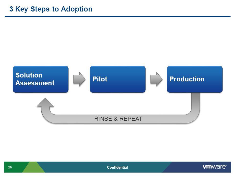 26 Confidential RINSE & REPEAT 3 Key Steps to Adoption Solution Assessment PilotProduction
