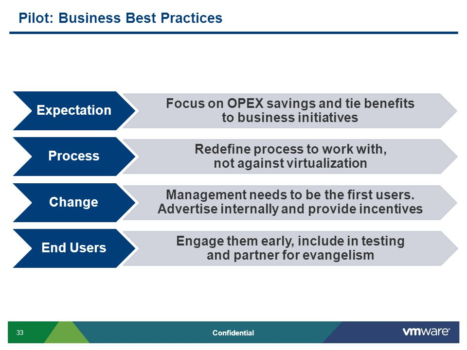 33 Confidential Pilot: Business Best Practices Expectation Focus on OPEX savings and tie benefits to business initiatives Process Redefine process to work with, not against virtualization Change Management needs to be the first users.