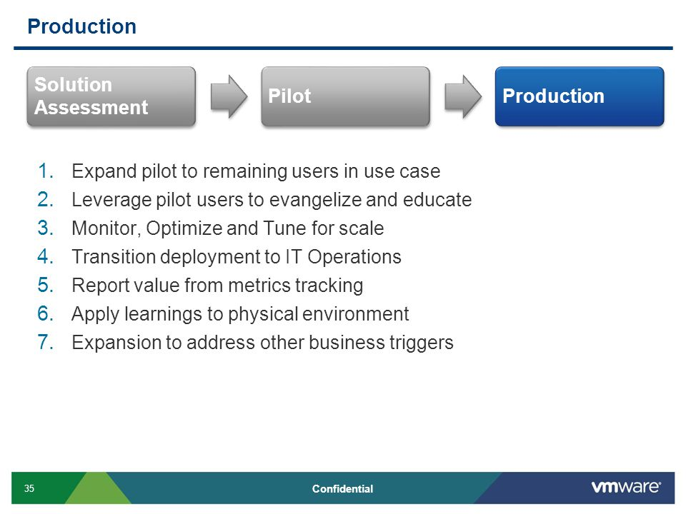 35 Confidential Production 1. Expand pilot to remaining users in use case 2.