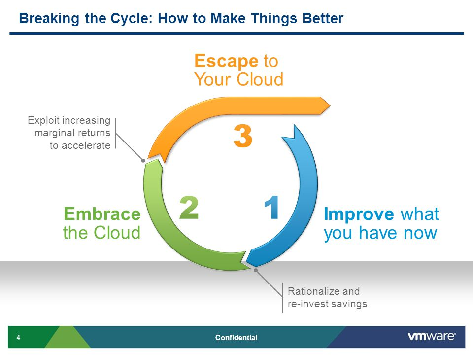 4 Confidential Breaking the Cycle: How to Make Things Better Improve what you have now Rationalize and re-invest savings Embrace the Cloud Exploit increasing marginal returns to accelerate Escape to Your Cloud