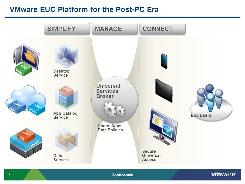 5 Confidential VMware EUC Platform for the Post-PC Era CONNECTMANAGESIMPLIFY Desktop Service App Catalog Service Data Service Secure Universal Access Users, Apps, Data Policies Universal Services Broker End Users