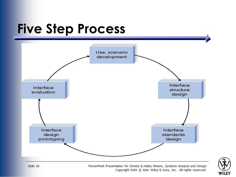 PowerPoint Presentation for Dennis & Haley Wixom, Systems Analysis and Design Copyright 2000 © John Wiley & Sons, Inc. All rights reserved. Slide 20 F