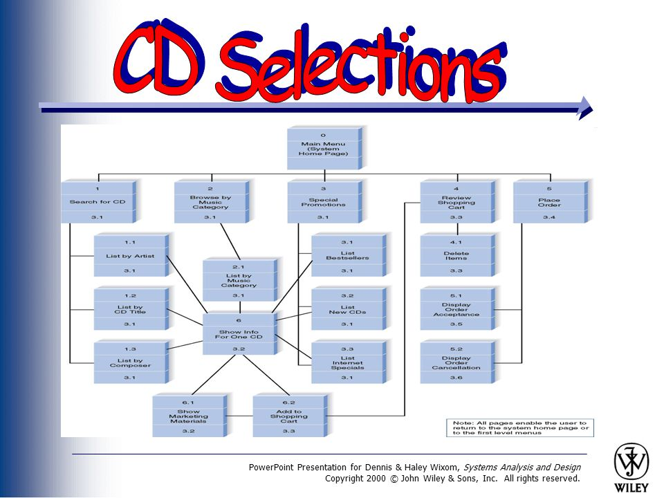 PowerPoint Presentation for Dennis & Haley Wixom, Systems Analysis and Design Copyright 2000 © John Wiley & Sons, Inc. All rights reserved.