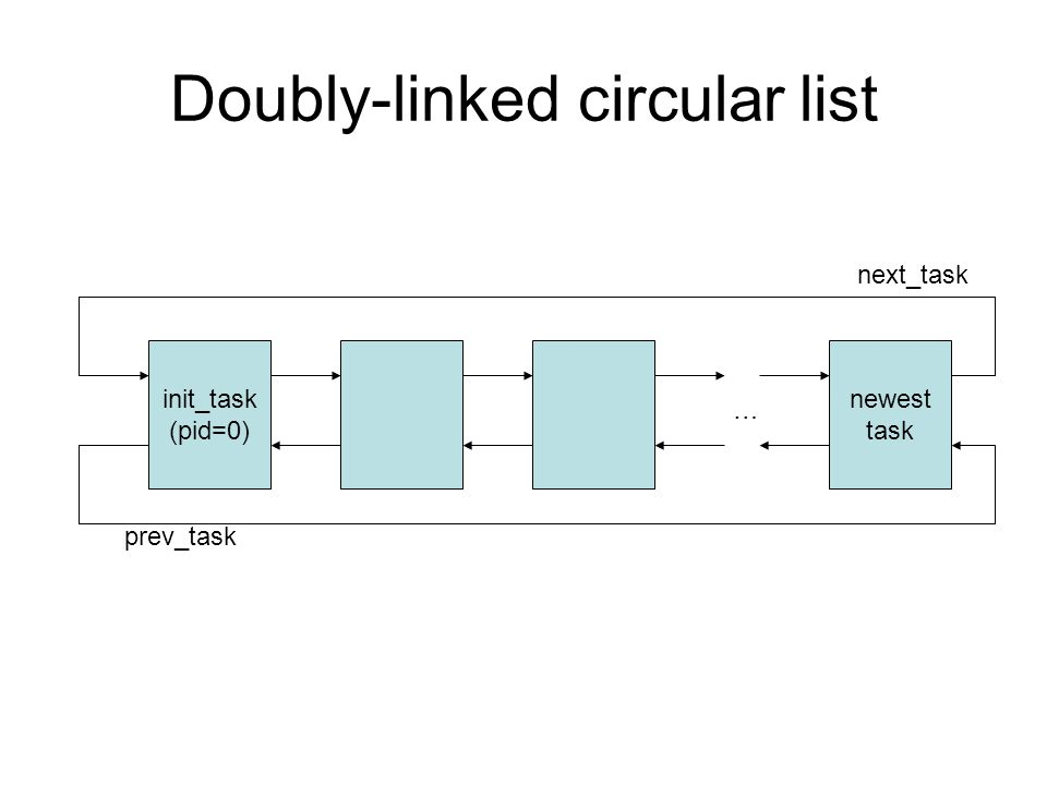 Doubly-linked circular list init_task (pid=0) newest task … next_task prev_task