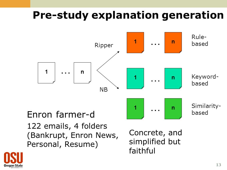 13 Pre-study explanation generation 1 1 1 1 n … n … Ripper NB n n … … Enron farmer-d 122 emails, 4 folders (Bankrupt, Enron News, Personal, Resume) Rule- based Keyword- based Similarity- based Concrete, and simplified but faithful