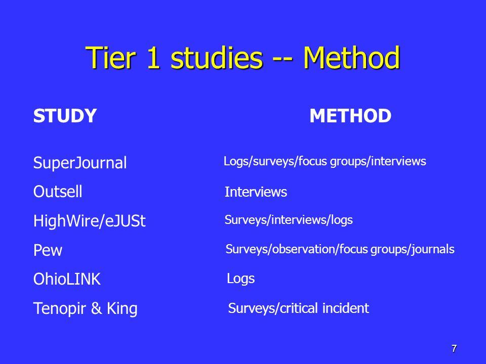 7 Tier 1 studies -- Method STUDY METHOD SuperJournal Outsell HighWire/eJUSt Pew OhioLINK Tenopir & King Interviews Logs Surveys/critical incident Logs/surveys/focus groups/interviews Surveys/observation/focus groups/journals Surveys/interviews/logs