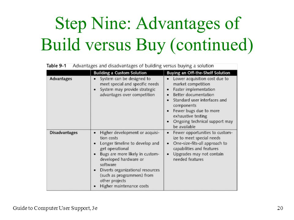 Guide to Computer User Support, 3e 20 Step Nine: Advantages of Build versus Buy (continued)