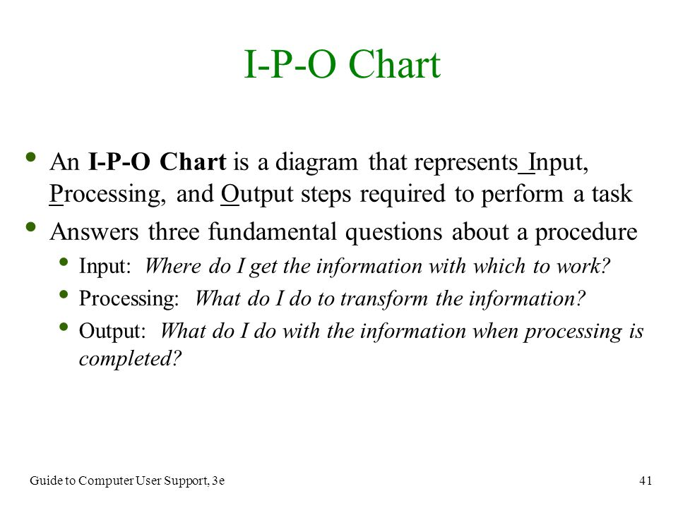 Guide to Computer User Support, 3e 41 An I-P-O Chart is a diagram that represents Input, Processing, and Output steps required to perform a task Answe