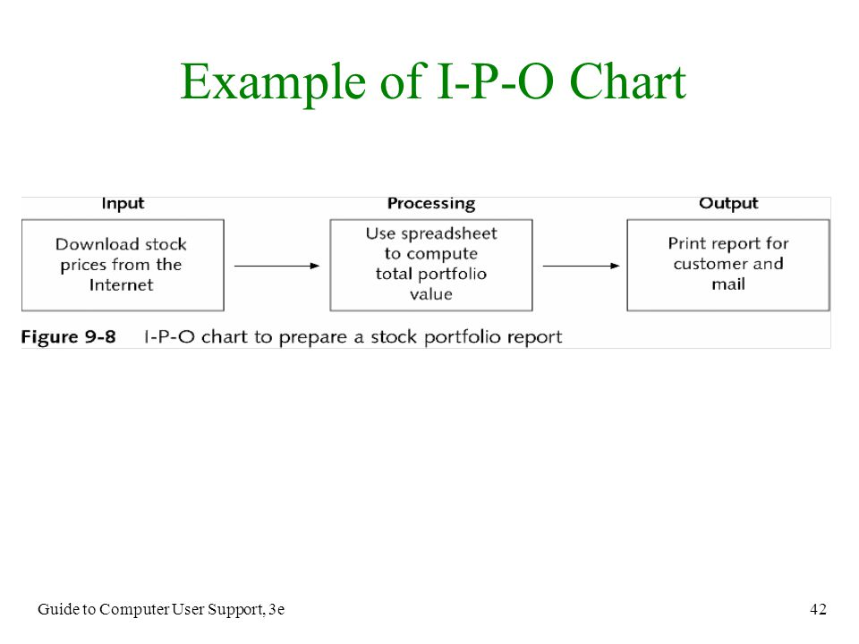 Guide to Computer User Support, 3e 42 Example of I-P-O Chart