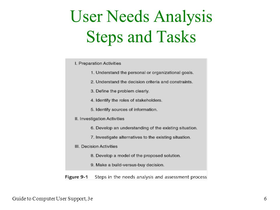 Guide to Computer User Support, 3e 6 User Needs Analysis Steps and Tasks