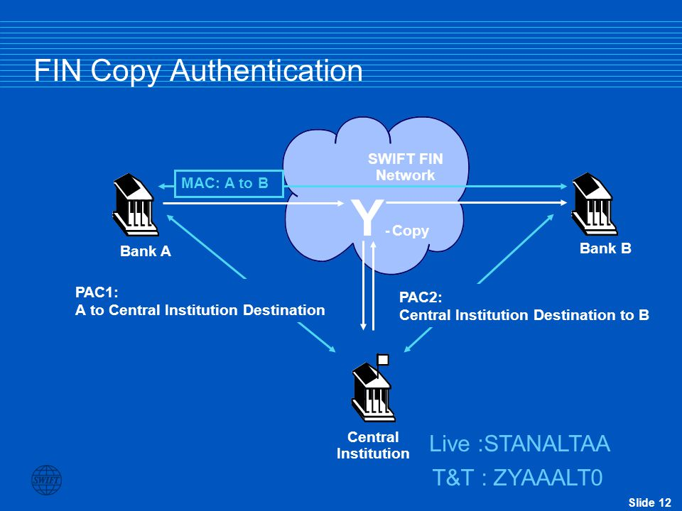 Slide 12 FIN Copy Authentication Y - Copy Bank A Bank B Central Institution PAC1: A to Central Institution Destination MAC: A to B SWIFT FIN Network L