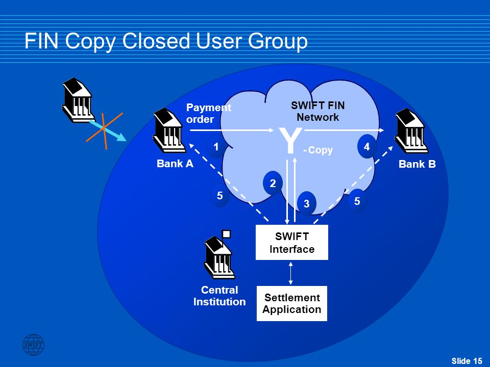 Slide 15 FIN Copy Closed User Group Settlement Application SWIFT Interface SWIFT FIN Network Payment order Y - Copy Central Institution Bank B 1 2 4 5