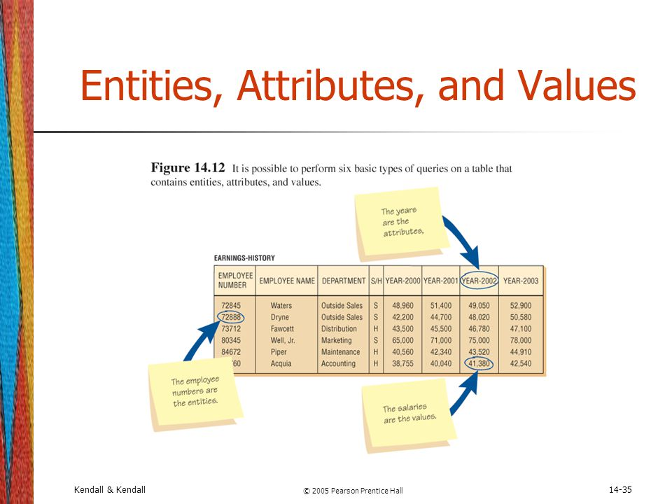 Kendall & Kendall © 2005 Pearson Prentice Hall 14-35 Entities, Attributes, and Values