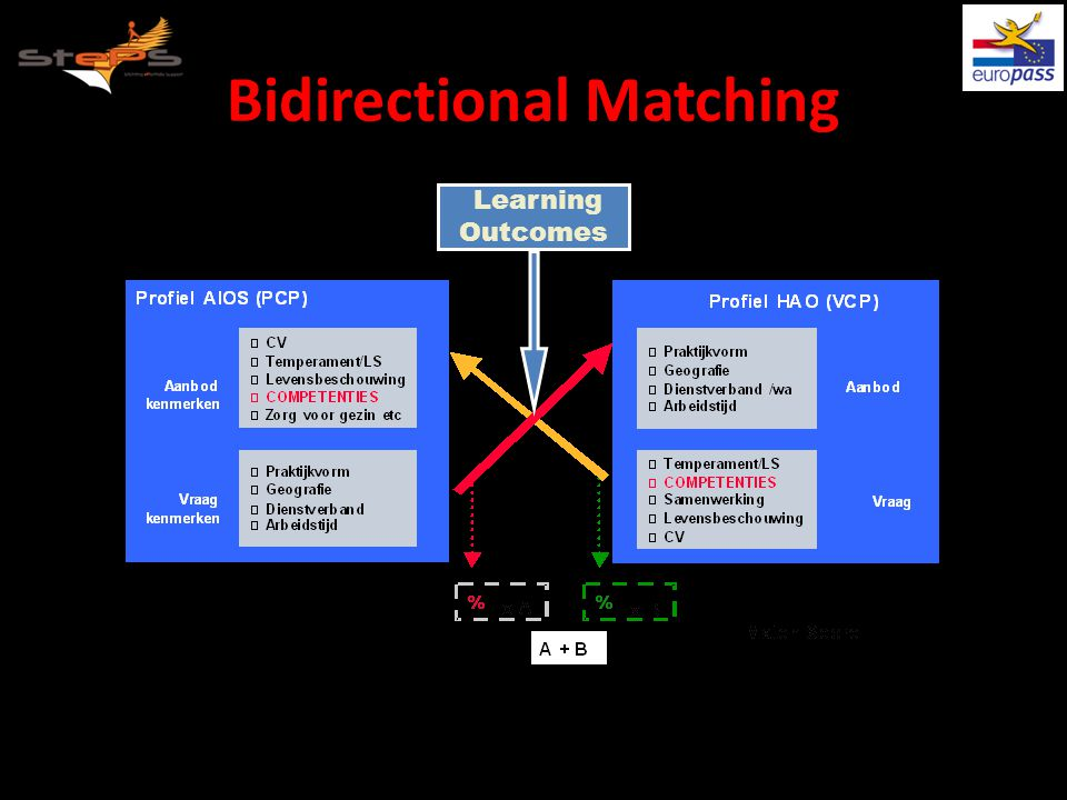 Bidirectional Matching Learning Outcomes