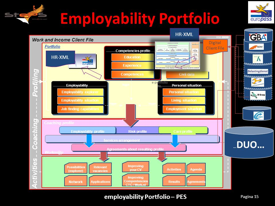 Employability Portfolio employability Portfolio – PES Pagina 15 Work and Income Client File Coaching profile Digital Client File Portfolio Competences Education Experience Competencies profile Services arrangement Profiling Coaching Activities Job finding capabilities Employability explorer Employability situation Employability Employment situation Personal situation Living situation Personal situation trigger Civil data V1.0 090506 Risk profile Agreements about resulting profile Network Relevant vacancies Applications Possibilities (explorer) AgendaActivities ResultsAgreements Improving your CV Improving Compentencies CTC / Werk.nl Workm@p Care profileEmployability profile HR-XML e-portfolio NL Digital Client File … DUO…