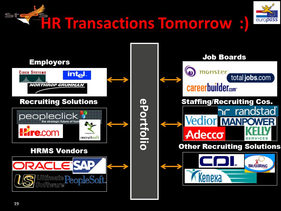 HR Transactions Tomorrow :) 19 ePortfolio Employers Recruiting Solutions HRMS Vendors Job Boards Staffing/Recruiting Cos.